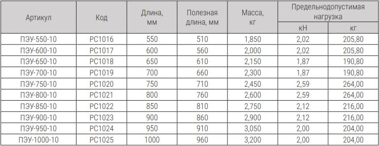 ПЭУ таблица.jpg